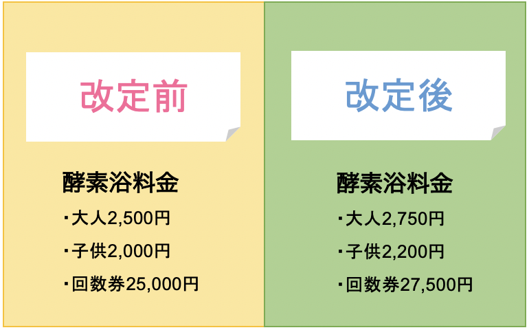 比較のイメージ